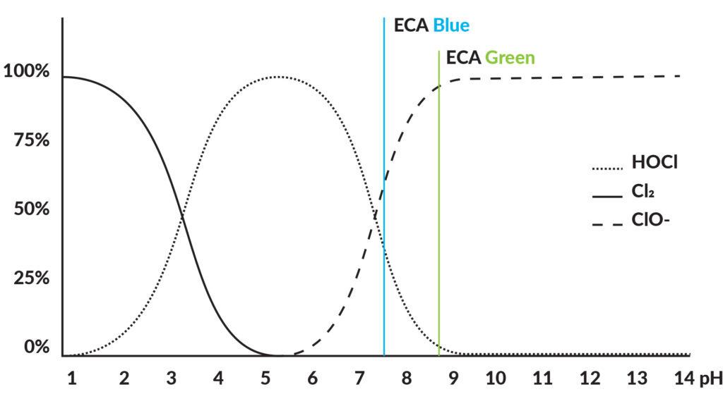 TERRANOW ECA System PH-Wert Grafik